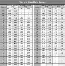 Metal Gauge Thickness Chart Pdf 18 Sheet Metal Guage Metal Gauge Conversion Table Stainless
