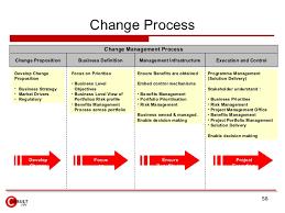 Project Change Control Process Flow Chart Project Portfolio Management Process Flow Chart Www