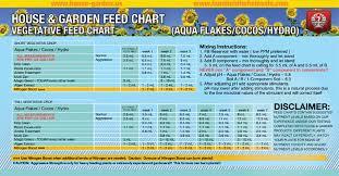 65 Unfolded Nectar For The Gods Feeding Chart