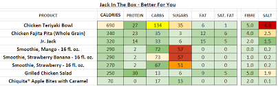 Jack In The Box Nutrition Information And Calories Full Menu