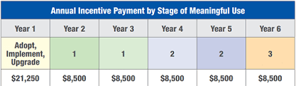 Meaningful Use Stages Chart Meaningful Use Using Greenway Primesuite