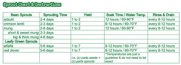 Soak And Sprout Chart Organic Sprout Kit Fungaea