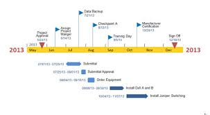 Powerpoint Office Timeline