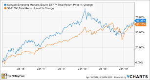 The Top Index Funds For 2019 The Motley Fool