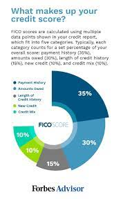 Report your rent & build your credit score fast Pros And Cons Of Using A Personal Loan To Pay Off Credit Card Debt Forbes Advisor