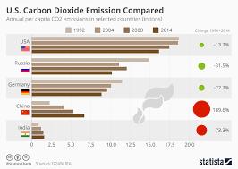 Chart U S Carbon Dioxide Emissions Compared Statista