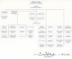 United States Government Flow Chart File Us Department Of Justice Organizational Chart Png