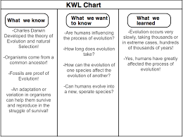 Kwl Chart Through The Years Of Evolution