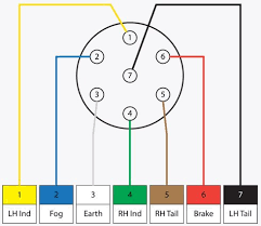 2013 ford f 150 7 pin wiring harness circuit diagram templatetrailer 7 plug wiring diagram ulkqjjzsurbanecologistinfo u2022 stock trailer wiring diagram