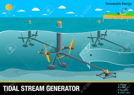 Graph Illustrates The Operation Of A Tidal Stream Generator A