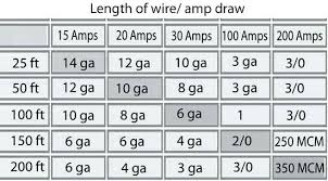 10 Gauge 30 Amp Extension Cord Extension Cord Ratings Chart