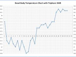 Positive Bbt Charts What Triphasic Charts Mean For Early Pregnancy