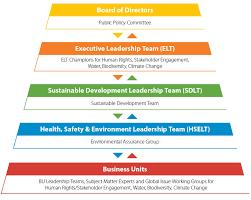 Conocophillips Organizational Chart Sustainable Development Governance Conocophillips