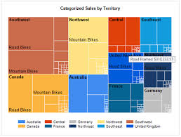Treemap And Sunburst Charts In Sql Server Reporting Services