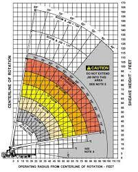 140 Ton Crane Load Chart 30 Ton Terex Bt60100