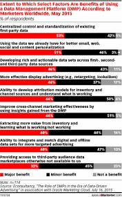 Chart Benefits Of Using A Data Management Platform Dmp