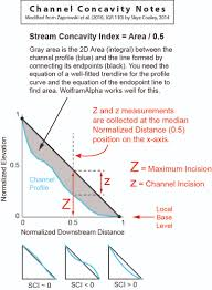 stream concavity index sci is described in black text zaprowski method