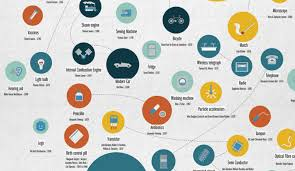 Infographic The Greatest Inventions Of All Time