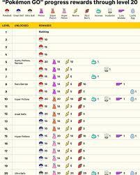 Pokemon Go Trade Chart