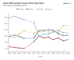 Florida Depth Chart 2009 Adam Wainwrights Recent Resurgence Fangraphs Baseball