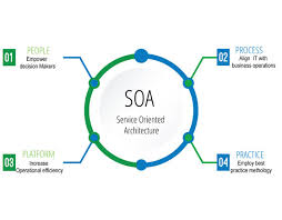 What Is Service Oriented Architecture Service Oriented Architecture Soa Solutions Infinite
