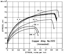 Standards Properties Mechanical Properties Of Copper And
