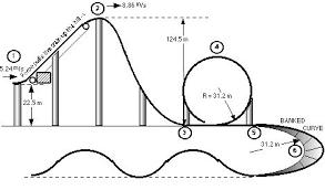 Roller Coaster Design
