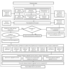 ru Модель механизма управления малыми и средними  Рисунок 1 Модель механизма управления малыми и средними предприятиями на основе совершенствования кадровой политики В таком механизме согласование