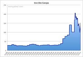 Price Of Iron Ore 1980 2010