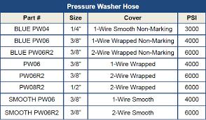 Hose Products Com Pressure Washer Hose Parts