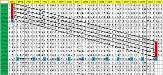Lottery Number Patterns Interesting Design Inspiration