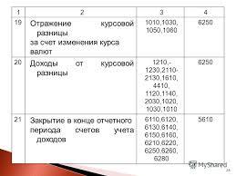 Презентация на тему Тема Учет доходов и расходов Ст  28 Отражение курсовой разницы за счет