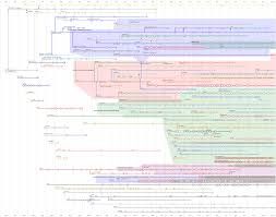 Picture Timeline Timeline Of Web Browsers Wikipedia