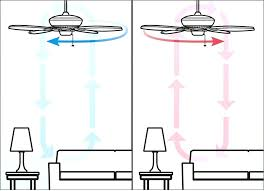 what direction should your ceiling fan spin in the summer