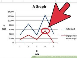 Excel Graph With Two Y Axis Ten Signs Youre In Love With