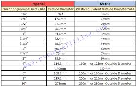 pvc pipe size chart description pvc
