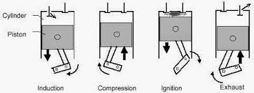 schematic diagram of four stroke diesel engine jpg mechanical engineering schematic diagram of four stroke diesel engine schematic diagram of four