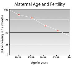 Men Fertility Age Chart Fertility 101 Fertility Medbroadcast Com