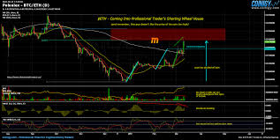 Wheel Exchange Chart Poloniex Btc Eth Chart Published On Coinigy Com On March