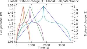 Battery Cross Reference Chart For All Types An Equivalent Circuit Model For A Nickel Metal Hydride Battery