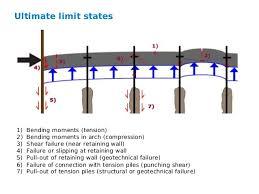 Small Picture Presentation for lecture on underwater concrete TU Delft MSc Geote