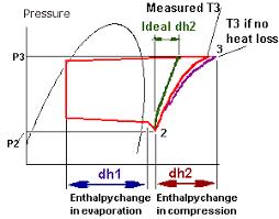Efficiency Measuring Refrigeration