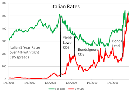 Italy Germany 10 Year Bond Spread Chart Chart Of The Day Italian Bonds Macrobusiness