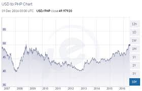 Peso Dollar Exchange Chart Philippine Currency Foreign Exchange Rates 2006 To 2016