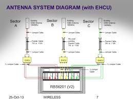 antenna installation engineering
