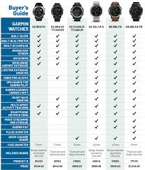 Garmin Watch Comparison Chart 2018 Garmin D2 Pilot Watch Buyers Guide Sportys Pilot Report