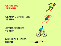 Top Speed Compares to Michael Phelps ...