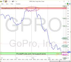 Is Gopro Stock Gpro Ready To Rally Watch This Pivot Point