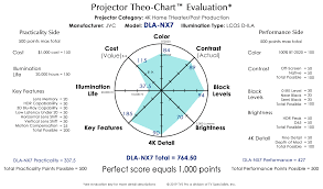 Projector Comparison Charts Theo Charts