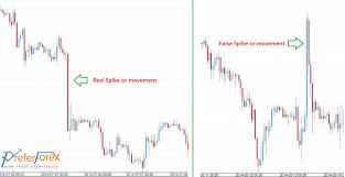 Spike Forex Trading Reason Success Trading Alert
